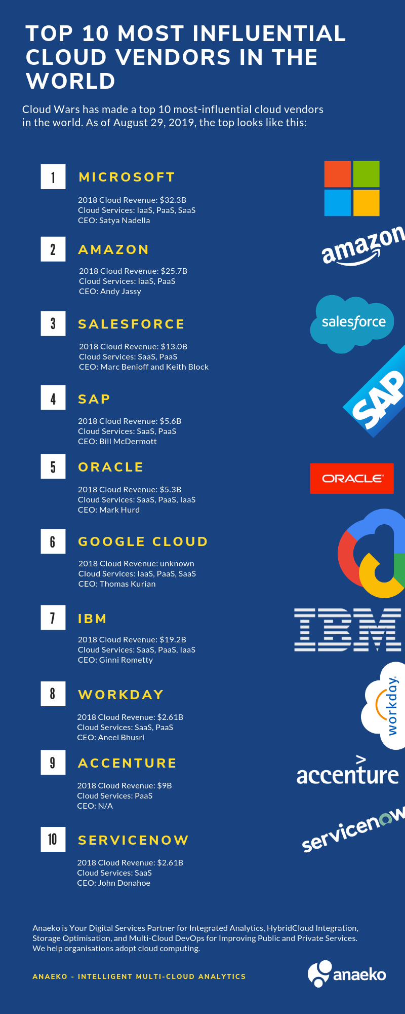 TOP 10 most influential Cloud Vendors in the world [Inforgraphic]