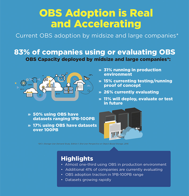 infographic-how-to-benefit-from-cloud-storage-integration-in-your-organisation-anaeko-obs-adoption