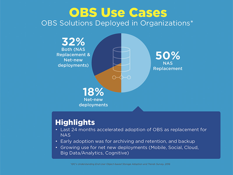 infographic-how-to-benefit-from-cloud-storage-integration-in-your-organisation-anaeko-obs-use-cases