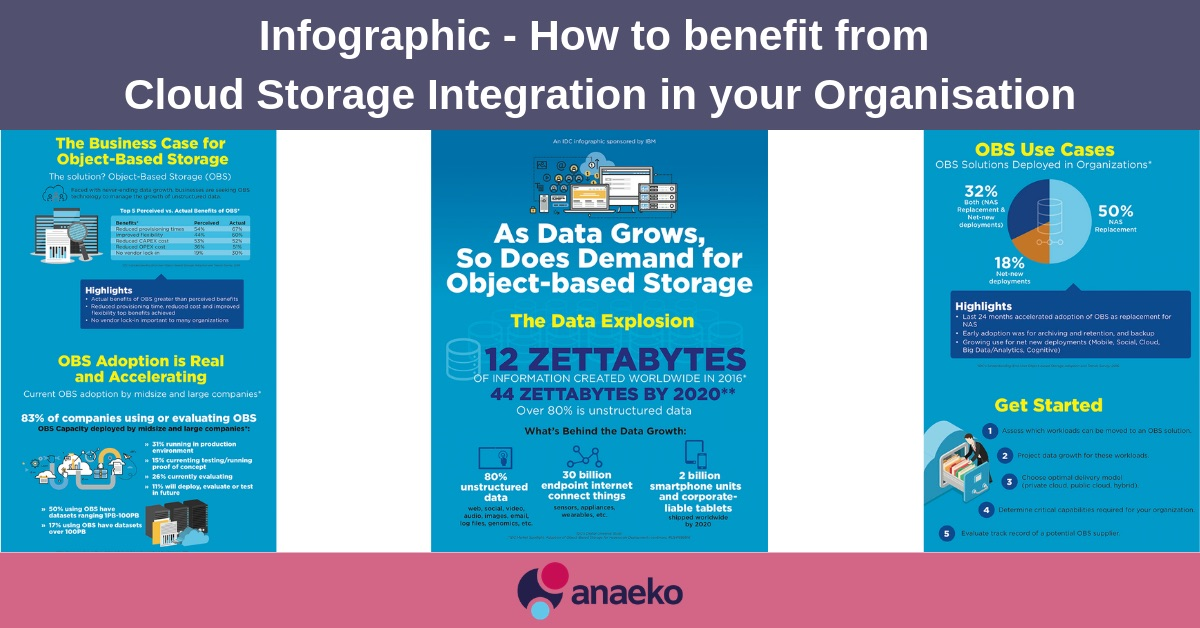 infographic-how-to-benefit-from-cloud-storage-integration-in-your-organisation-anaeko