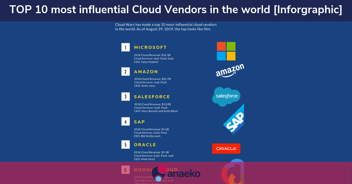 TOP 10 most influential Cloud Vendors in the world